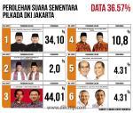 hasil-perhitungan-sementara-PILKADA PILGUB-DKI-JAKARTA.jpg